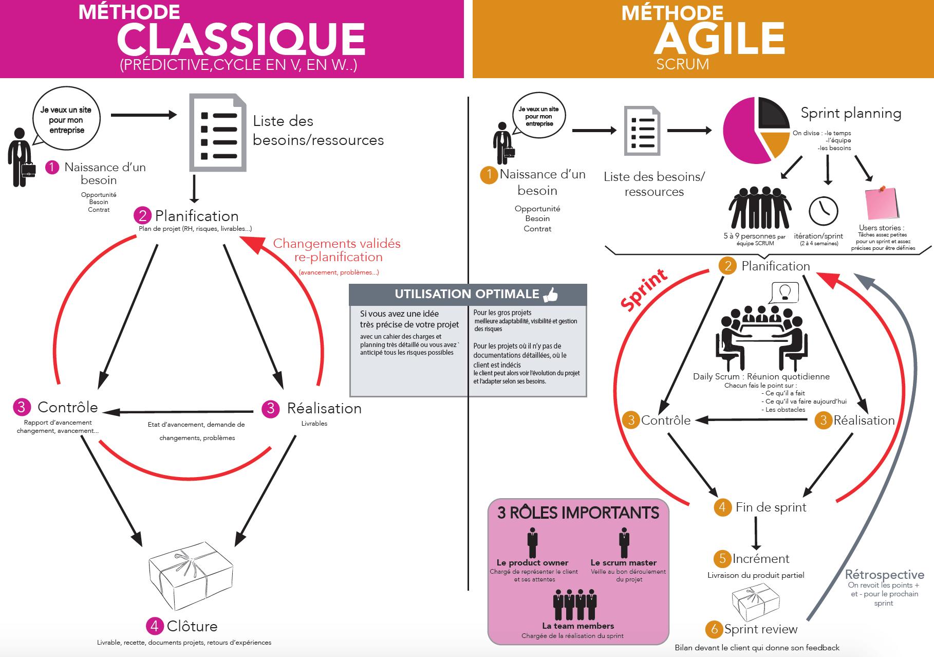 schéma comparaison gestion projet méthode classique et méthode agile