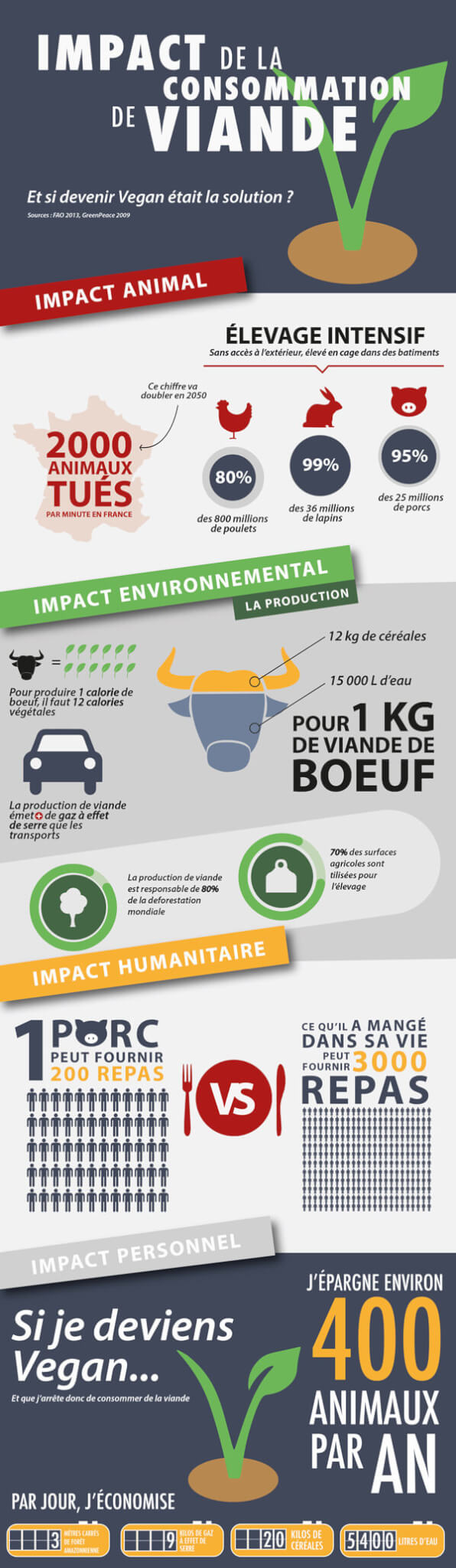 exemple infographie marine guyot